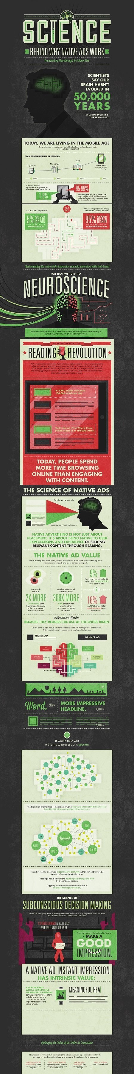 The Science Behind Why Native Ads Work [Infographic] | Integrated Brand Communications | Scoop.it