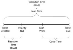 Kanban: Definition of Lead Time and Cycle Time | Innovatus | Scoop.it