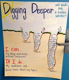 "Mrs. Hiner's Headlines: ""Digging Deeper"" with our Writing 