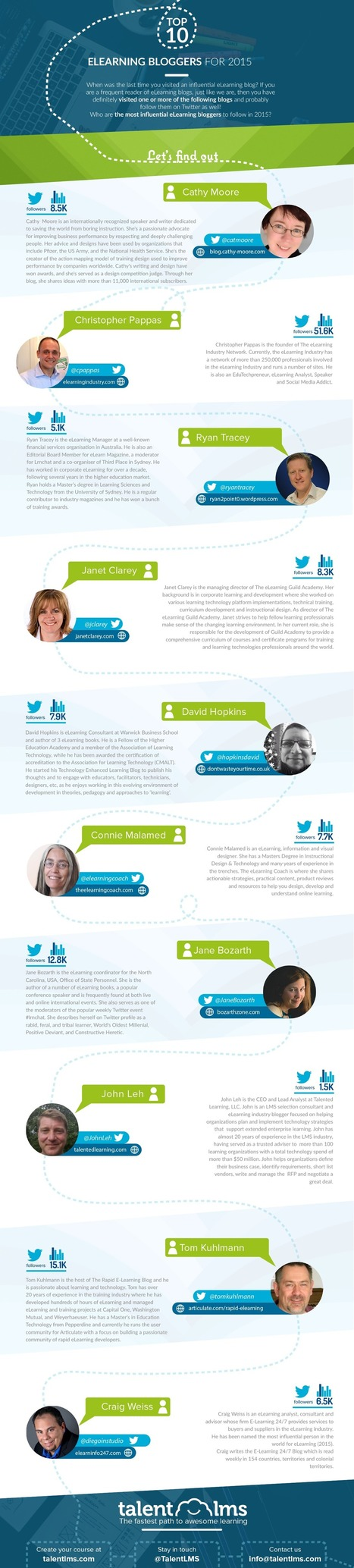 Top 10 eLearning Bloggers For 2015 [Infographic] - TalentLMS Blog - eLearning | Instructional Design | LMS | Educomunicación | Scoop.it