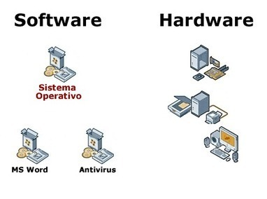 Definición de software y hardware -¿Qué es soft... | Informatica | Scoop.it