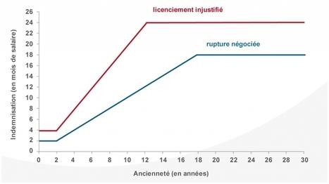 Contrat de travail : les réformes italiennes   Dialogue Social   Scoop.it