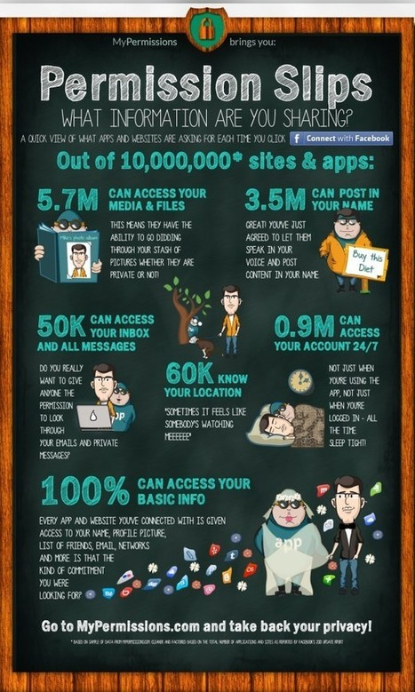 What Facebook Apps Know About You - State of Search | Infographics for School Libraries | Scoop.it