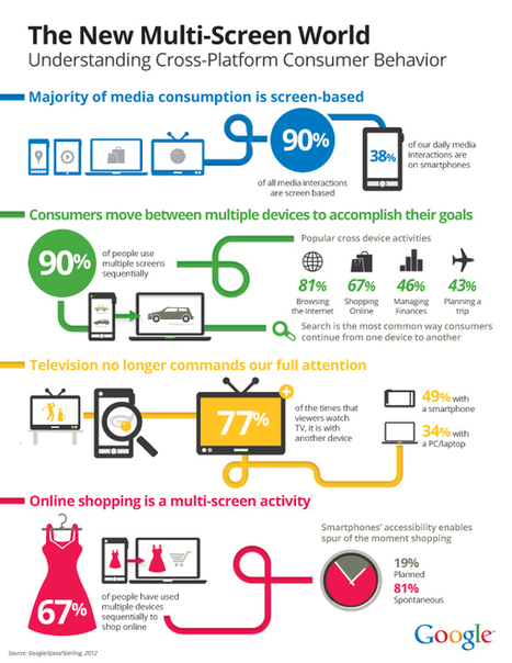 Screen Time: Cross-Platform Consumer Behavior [#Infographic]   Latest eCommerce News   Scoop.it