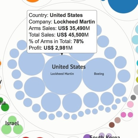 Guess Which Country's Companies Profit Most From War? | Un poco del mundo para Colombia | Scoop.it