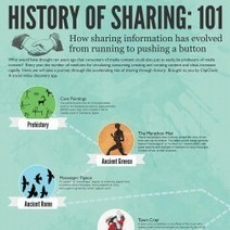 #Infographic : History of Sharing | DV8 Digital Marketing Tips and Insight | Scoop.it