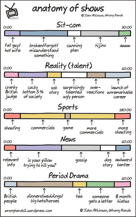 Play W/ This Infographic: How Every Kind Of TV Show Goes | Just Story It! Biz Storytelling | Scoop.it