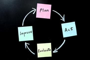 7 Keys to Successful Business Process Management | Enterprise Information Management (EIM) | Scoop.it