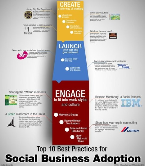 Top 10 Social Business Adoption Steps:  Infographic | News worthy | Scoop.it
