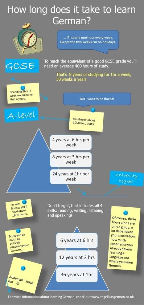 How long does it take to learn German? - Angelika's German Tuition & Translation | Angelika's German Magazine | Scoop.it