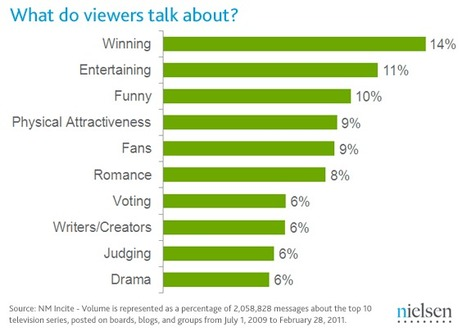 Social Media and TV – Who's Talking, When and What About? | Nielsen Wire | Social TV is everywhere | Scoop.it