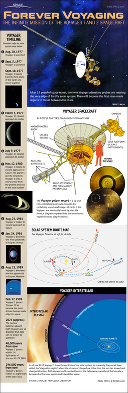 Happy Birthday, Voyager 1! Far-flung Spacecraft Is 36, But Has It Left the Solar System? | The Solar System. | Scoop.it