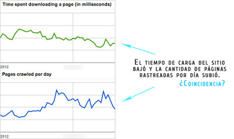Optimizar rendimiento de sitio web y estrategia SEO | Archivos ... | Crear Marketing | Scoop.it