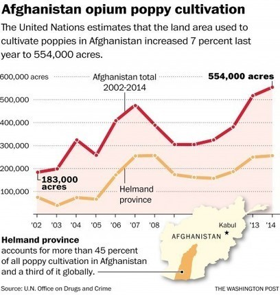 ORGANIZED CRIME: Heroin addiction spreads with alarming speed across Afghanistan | > Violence | Scoop.it