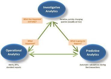 How to Evolve Your Approach to Analytics in an Increasingly Social World | Dashboards | Scoop.it
