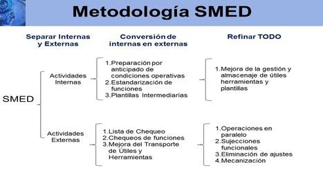 Sensei Lean: SMED - Principal herramienta para lograr el Just in Time | Ingeniería de metodos | Scoop.it