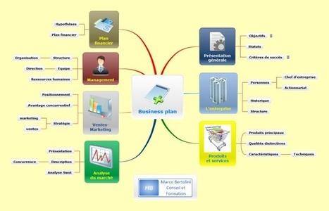 Conférence : pilotez votre projet d'entreprise avec le mindmapping ! | Management humain & Innovation | Scoop.it