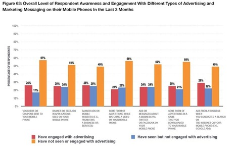 Mobile advertising draws more eyeballs but engagement remains stagnant #liquidnews | #liquidnews: online marketing | Scoop.it