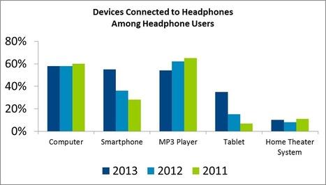 Premium US Headphone Market Surpasses $1 Billion in 2013, According to NPD | Audio Voice | Scoop.it