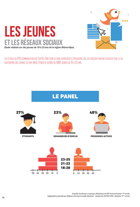 Infographie : les jeunes et les réseaux sociaux | topic: jeunesse | Scoop.it