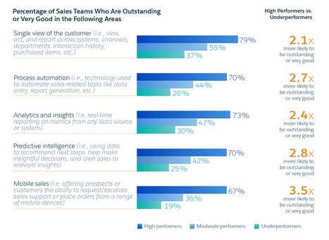 What New Research Tells Us About Customer-Centric Sales | VEMD | Scoop.it