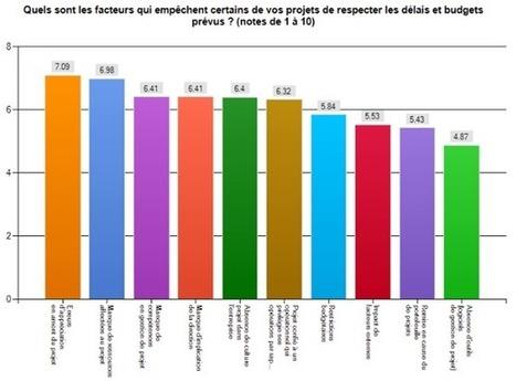 Communiqués de presse Sciforma - Baromètre Février 2012-Sciforma-France | Le Saviez-Vous ? | Scoop.it