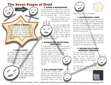 The Seven Stages of Grief | The Scots School:The Story of Tom Brennan HSC | Scoop.it