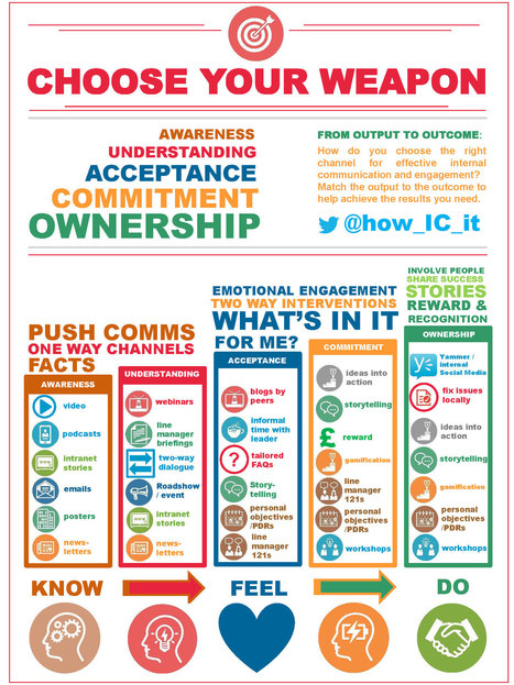 Infographie : quels outils choisir pour une communication interne efficace ? - Madmagz Com'In | People & Organization | Scoop.it