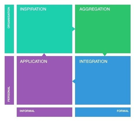 A Framework for Using Content Curation in a Learning Organization | Future leadership for learning | Scoop.it
