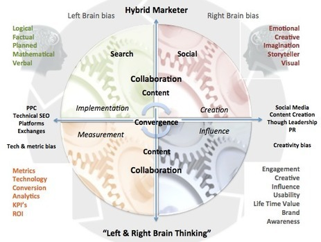 Search, Social, and Content Convergence: Developing Hybrid Marketing Skills | Conseil en stratégie digitale | Scoop.it