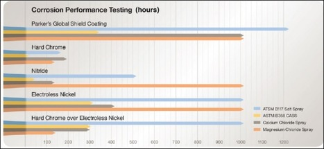 New coating extends cylinder life 8 times longer than traditional coatings - Parker Hannifin - Renewable Energy Solutions News | MishMash | Scoop.it