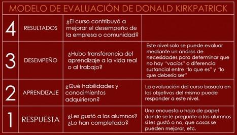 La evaluación de cursos según el modelo de Donald Kirkpatrick | Educación a distancia, | Scoop.it