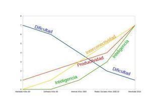 ¿Son necesarias las acreditaciones de competencias TIC? | El rincón de mferna | Scoop.it