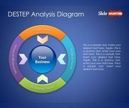 Free DESTEP Analysis Diagram for PowerPoint Presentations | Porter's 5 Forces | Scoop.it