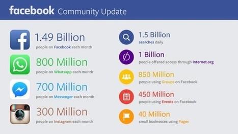Facebook : tous les chiffres d'utilisation du 2ème trimestre 2015 | Actualité des médias sociaux | Scoop.it