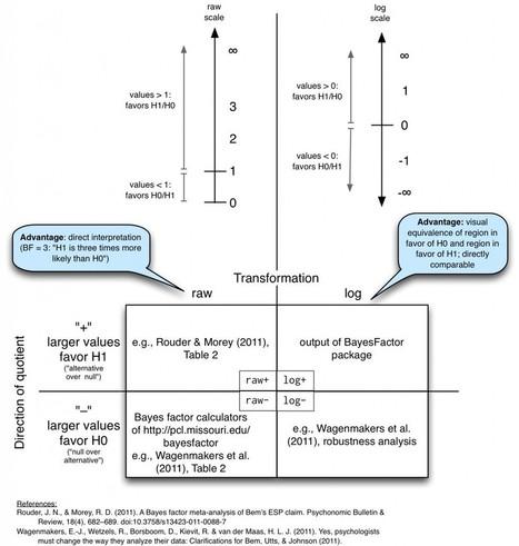 Felix Schönbrodt | A short taxonomy of Bayes factors | Statistics with R | Scoop.it
