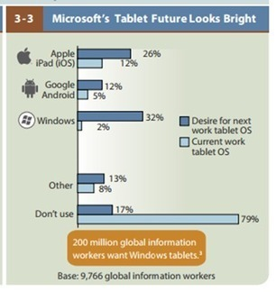 Microsoft News | Forrester: 32% Of Users Want Windows As Their Next Work Tablet | Business Industry Market Research Report | Scoop.it