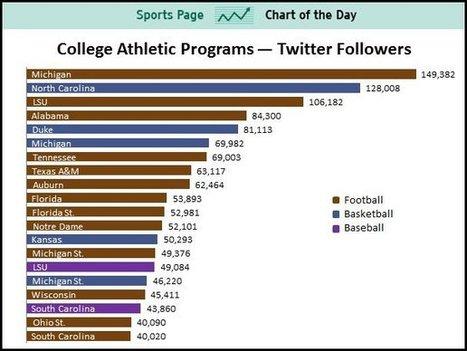 CHART: University Of Michigan Dominates College Sports Social Media   socialmediasport   Scoop.it
