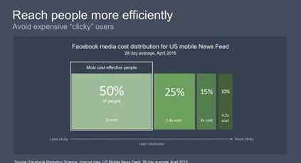 New Facebook research shows why clicks aren't always the right thing to chase | Marketing research and why it matters | Scoop.it
