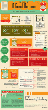 How To Make An Interesting Infographic - Weblogbetter - Blog Tips | Inbound marketing, social and SEO | Scoop.it