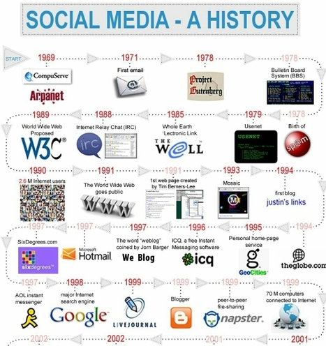 A Brief History Of Social Media (1969-2012) | World's Best Infographics | Scoop.it