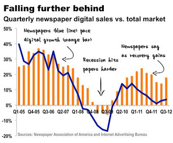 Reflections of a Newsosaur: Digital ad share dives sharply at newspapers | New Journalism | Scoop.it