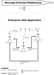 Enabling WebRTC in modern Java Enterprise Web Applications | Innovation | Scoop.it