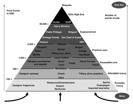 Here's the hierarchy of luxury brands around the world | CustDev: Customer Development, Startups, Metrics, Business Models | Scoop.it