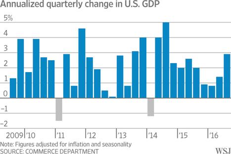 U.S. Economy Roars Back, Grew 2.9% in Third Quarter | MCIntl Market Pulse | Scoop.it