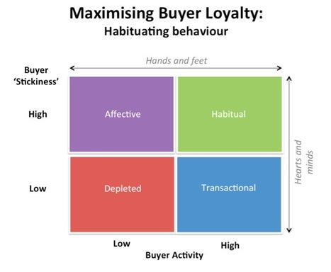 Customer loyalty programs: too much love, not enough action? | CRM-fidélisation-clients | Scoop.it