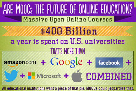 Are MOOCs the Future of Online Education? - EdTechReview™ (ETR) | IPAD, un nuevo concepto socio-educativo! | Scoop.it