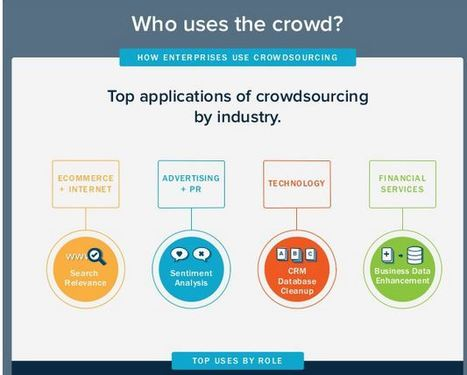 How enterprises use crowdsourcing (infographic) | Open Innovation | Scoop.it