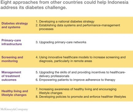 Tackling Indonesia's diabetes challenge: Eight approaches from around the world | Healthcare: reloaded... | Scoop.it