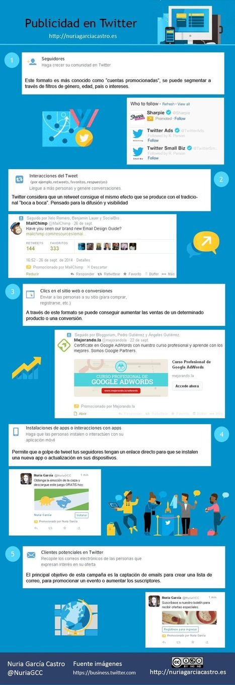 Publicidad en Twitter #infografia #infographic #marketing #socialmedia | Seo, Social Media Marketing | Scoop.it